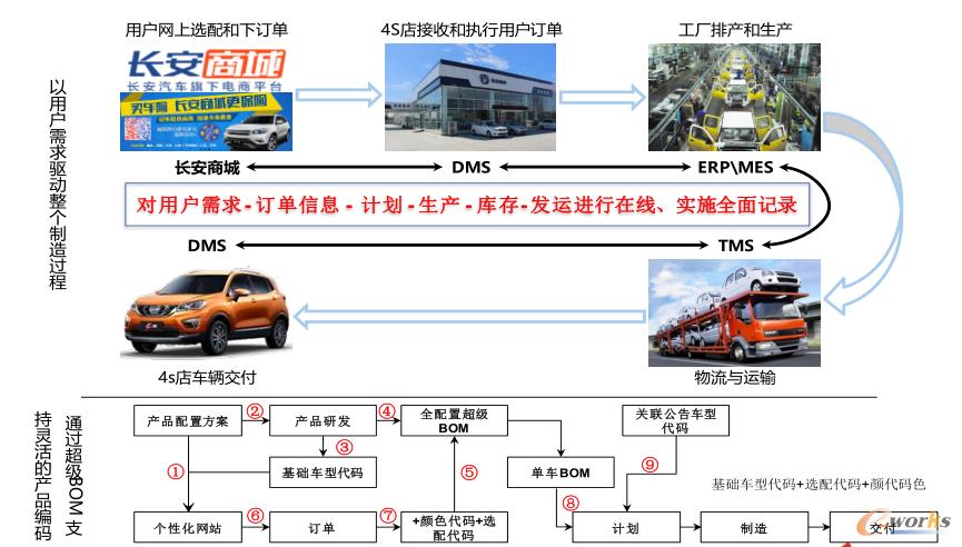 汽车产业变革下工业软件新的核心价值点_plm综合_产品