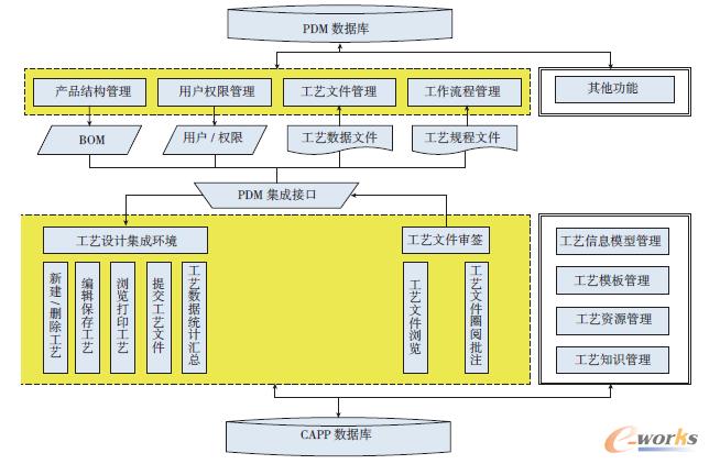 以pdm的产品结构和用户及其工艺流程信息为基础