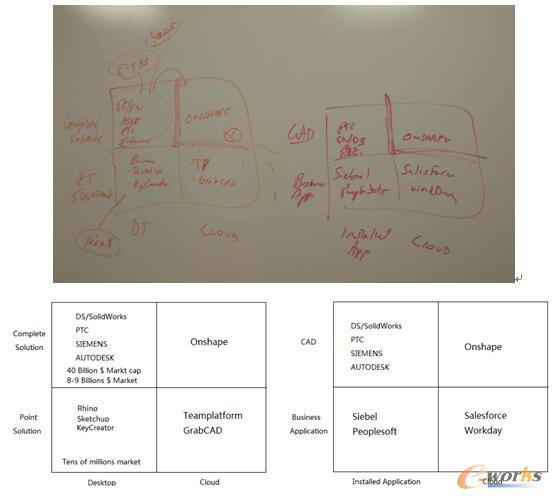 John McEleney先生眼中的CAD市场魔力象限图