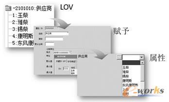 图3 值列表添加到属性