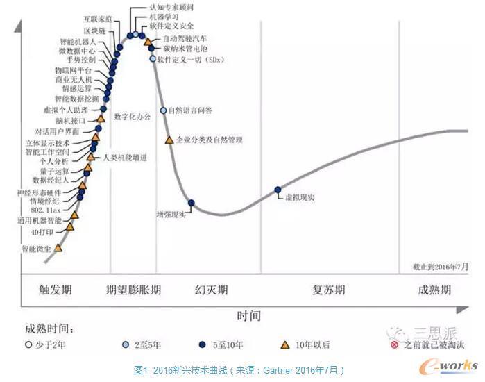 2016技术成熟度曲线