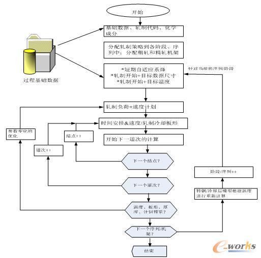 道次计算步骤流程图