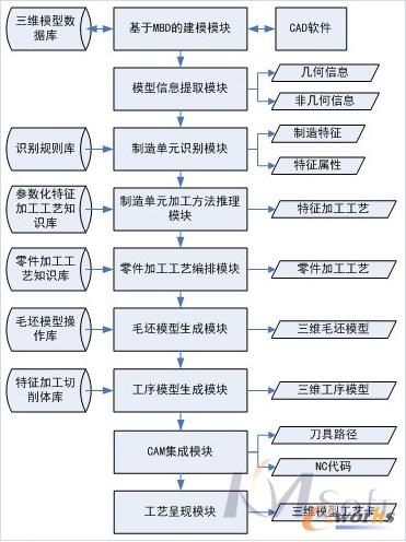 图 三维机加工艺规划系统技术路线