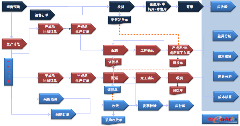 图2业务流与信息流的统一