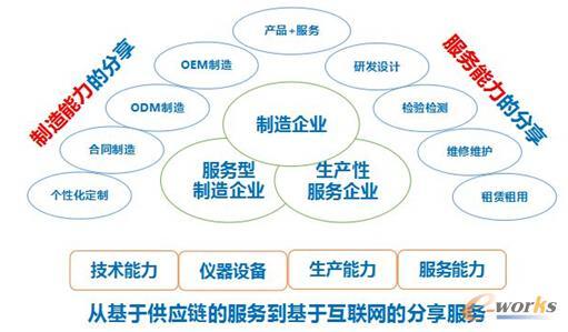 优制网分享制造与服务资源