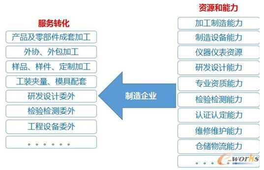 制造企业资源和能力服务转化