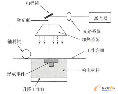 图1 选择性激光烧结技术原理图