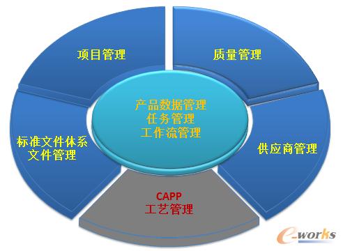 图2 基于PLM平台的关联系统