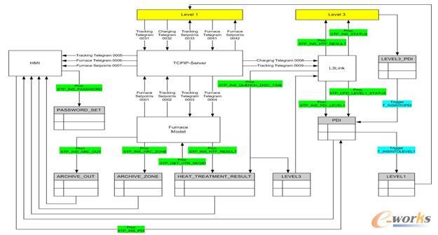数学模型数据流程图