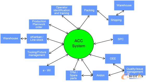 图1 ACC系统架构