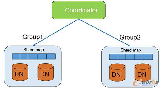 PostgreSQL-XC在事务管理系统方案本身有一个明显的缺点,那就是事务管理机制会上成为系统的瓶颈,GTM(Global Transaction Manager全局事务管理器)会限制系统的扩展规模。如图3所示,是每个请求过来CN(Coordinator 协调节点)都会向GTM申请必需的gxid(全局事务ID)和gsnapshot(全局快照)信息,并把这些信息随着SQL语句本身一起发往DN(Datanode数据库节点)进行执行。另外,PostgreSQL-XC的管理机制,只有主DN才会获取的gxid,而
