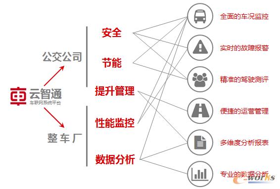 云智通车联网系统