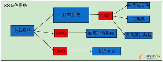 某充值系统结构