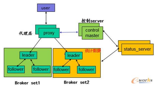 CMQ整体架构图