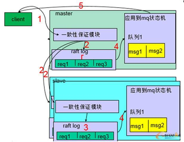 broker set内部结构图