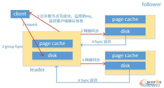 数据存储原理示意图