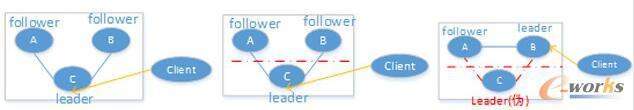 5-1网络分区前图5-2发生网络分区图5-3新leader对外服务