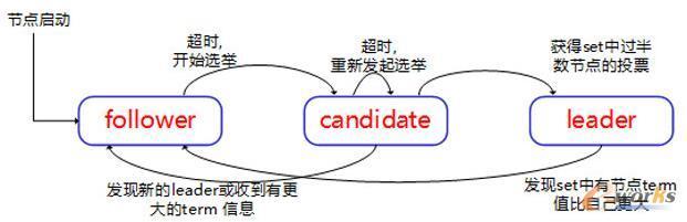leader选举流程