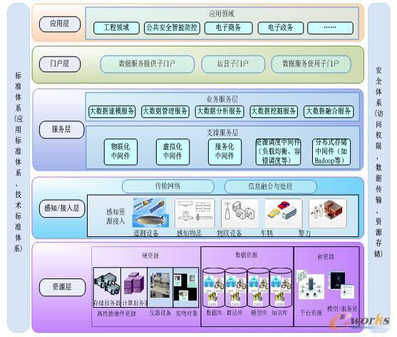 大数据平台体系架构
