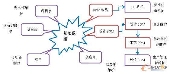 图3 基础数据管理导图