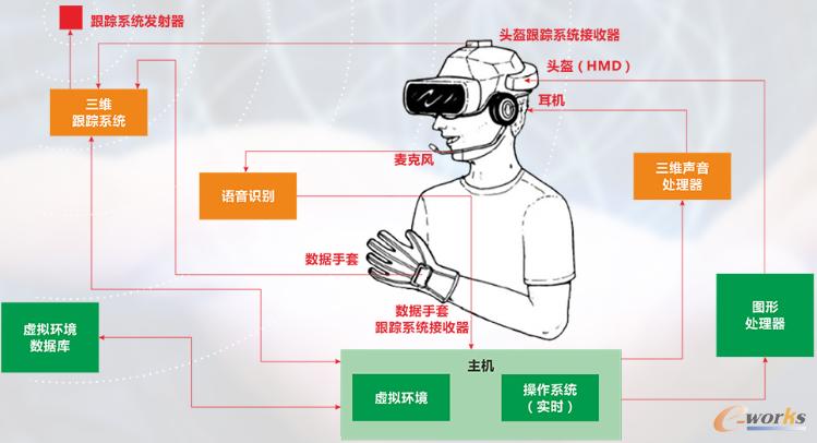 图8 基于HMD的虚拟现实系统工作原理