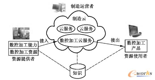 图1 数控加工云服务