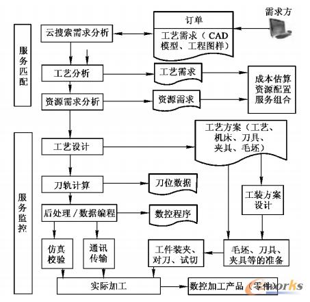 图2 云服务管理系统