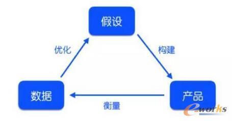 运营入门,从0到1搭建数据分析知识体系