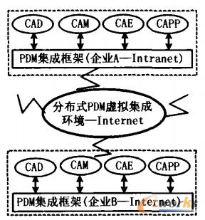 图1 基于Web的分布式企业PDM集成框架