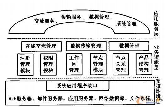 图2 分布式PDM系统集成框架体系结构
