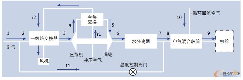图2 来自发动机的气流流经ECS组件进入机舱的流程图