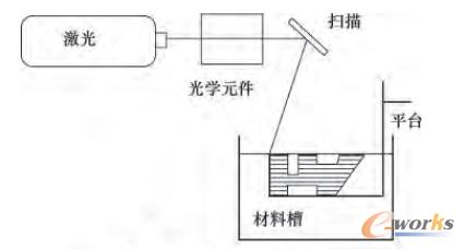 图4 sla工作原理示意图