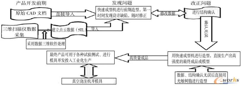 图1 逆向工程示意图