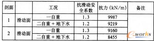 表2 滑坡体设计所需抗力计算结果表