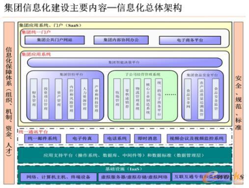 光明集团信息化规划总体架构