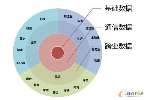 运营商的数据版图