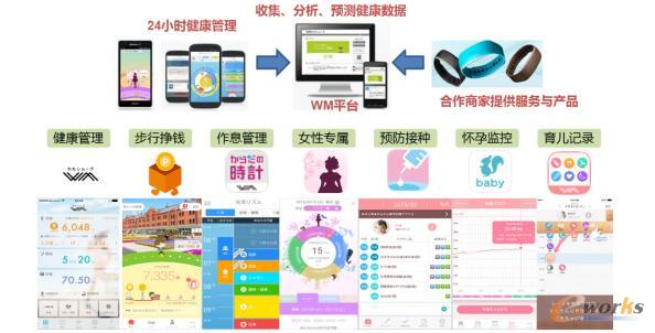 NTT docomo Healthcare「WM」平台