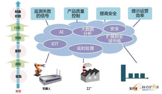 NTT的制造业的解决方案