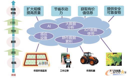 NTT的农业的解决方案