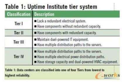 数据中心的配电系统设计