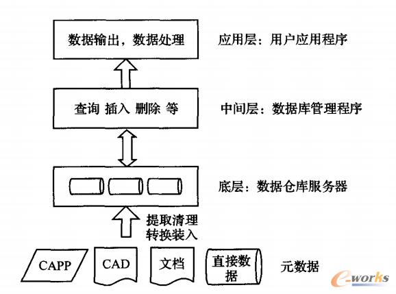 图1 三层数据仓库模型