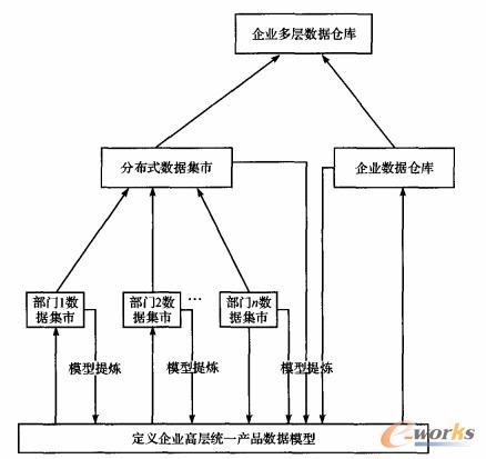 图2 递增进化数据仓库模型