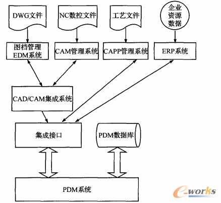 图3分层递进PDM系统模型
