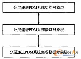 图4 分层递进PDM系统对象分层模型