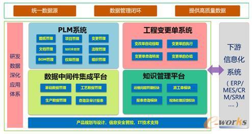 图2 研发数据管理体系