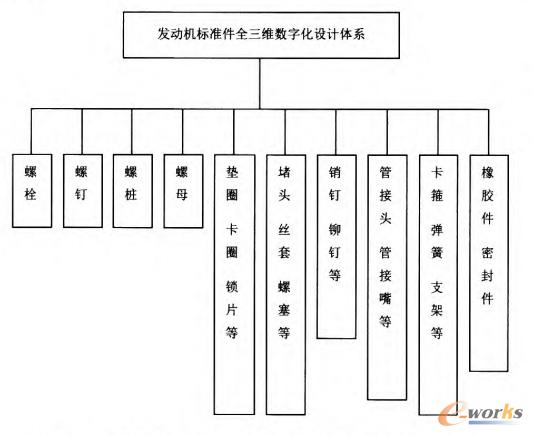 图1 发动机标准件全三维数字化设计体系的构成