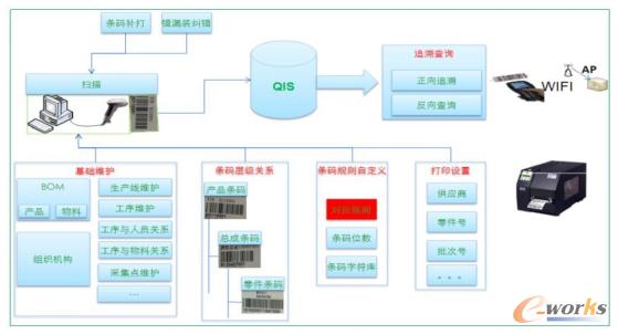 图6 产品信息追溯系统建设