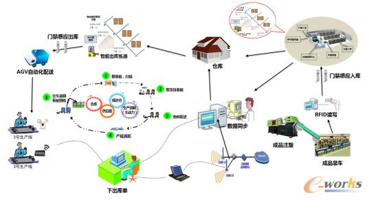 物流业务系统海报素材