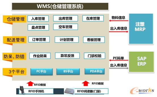 图4 系统整体框架