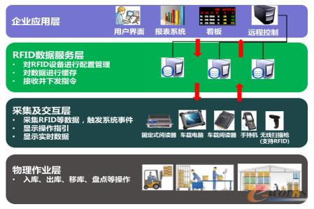 图5 系统体系架构